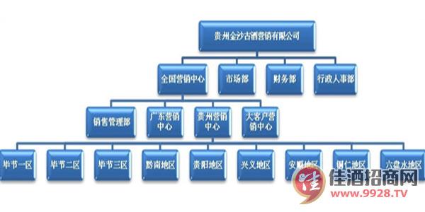 金沙古酒组织构架图